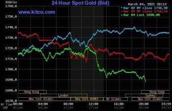 Giá vàng thế giới, chứng khoán Mỹ cùng đi xuống