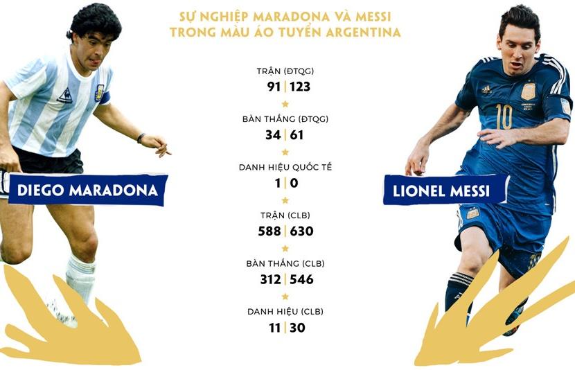 argentina tu maradona den messi nat bay khong chi o mot world cup