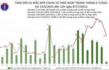 Trưa 7/7, Việt Nam thêm 400 ca COVID-19, TP.HCM 347 ca