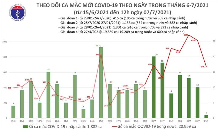 Trưa 7/7, Việt Nam thêm 400 ca COVID-19, TP.HCM 347 ca - 1