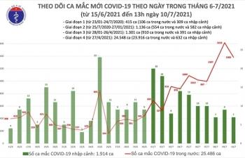 Trưa 10/7, Việt Nam thêm 792 người mắc COVID-19