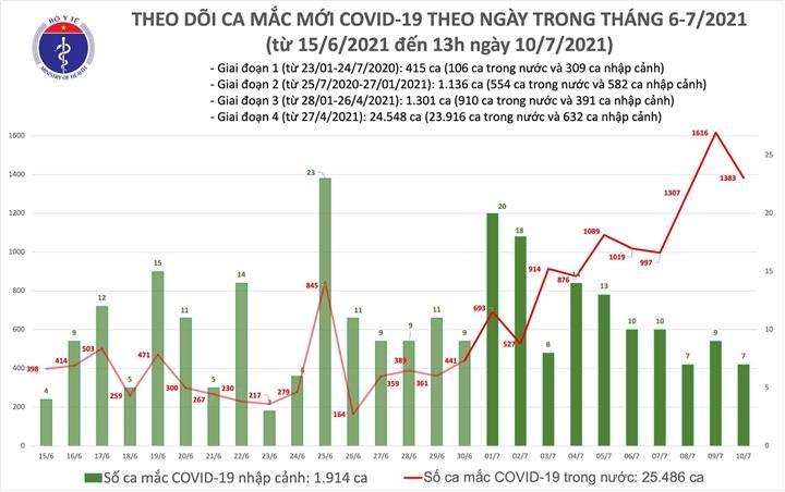 Trưa 10/7, Việt Nam thêm 792 người mắc COVID-19 - 1