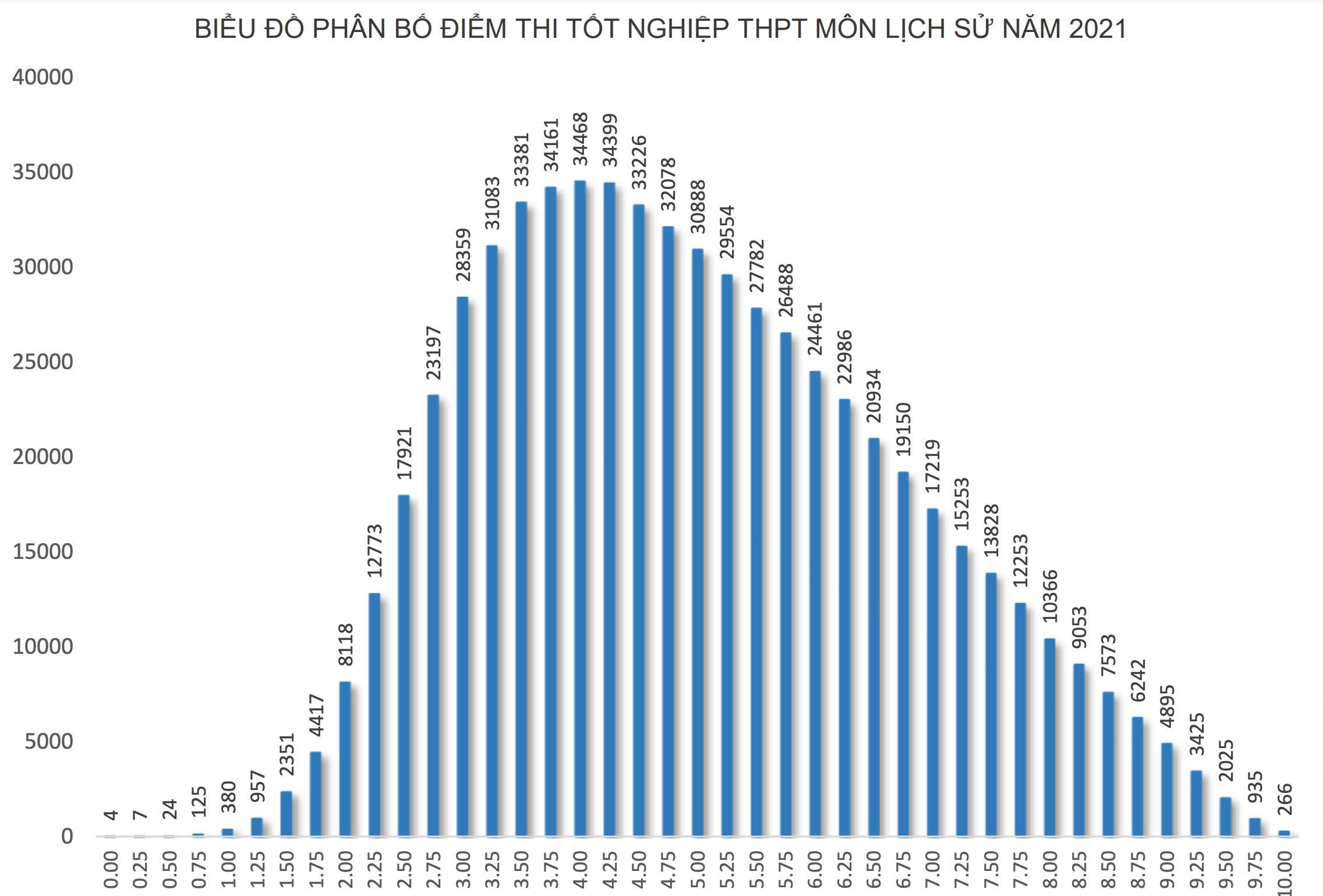 """Môn Lịch sử """"đội sổ"""", hơn 50% thí sinh đạt điểm dưới trung bình"""