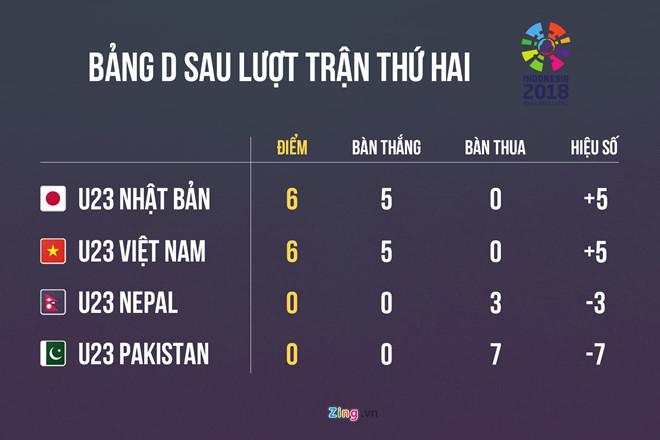 danh bai nepal 2 0 olympic viet nam vao vong knock out asiad