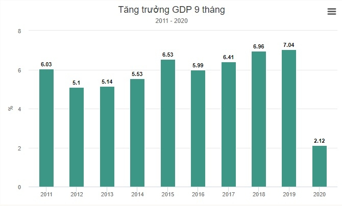tang truong gdp quy 3 dat 262