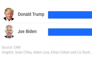 Trong 1 giờ tranh luận đầu tiên, Trump hay Biden nói nhiều hơn?