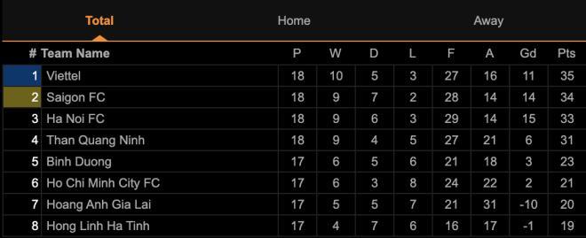 Đua vô địch hấp dẫn nhất lịch sử: Viettel vượt lên, Hà Nội FC chưa từ bỏ  - 5
