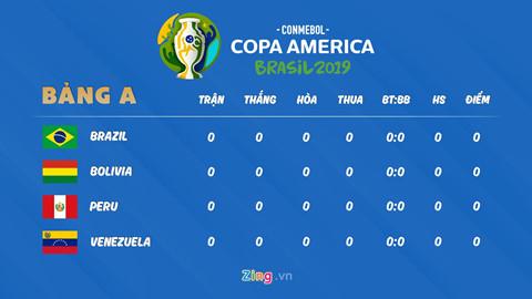 lich thi dau copa america brazil ra quan gap bolivia