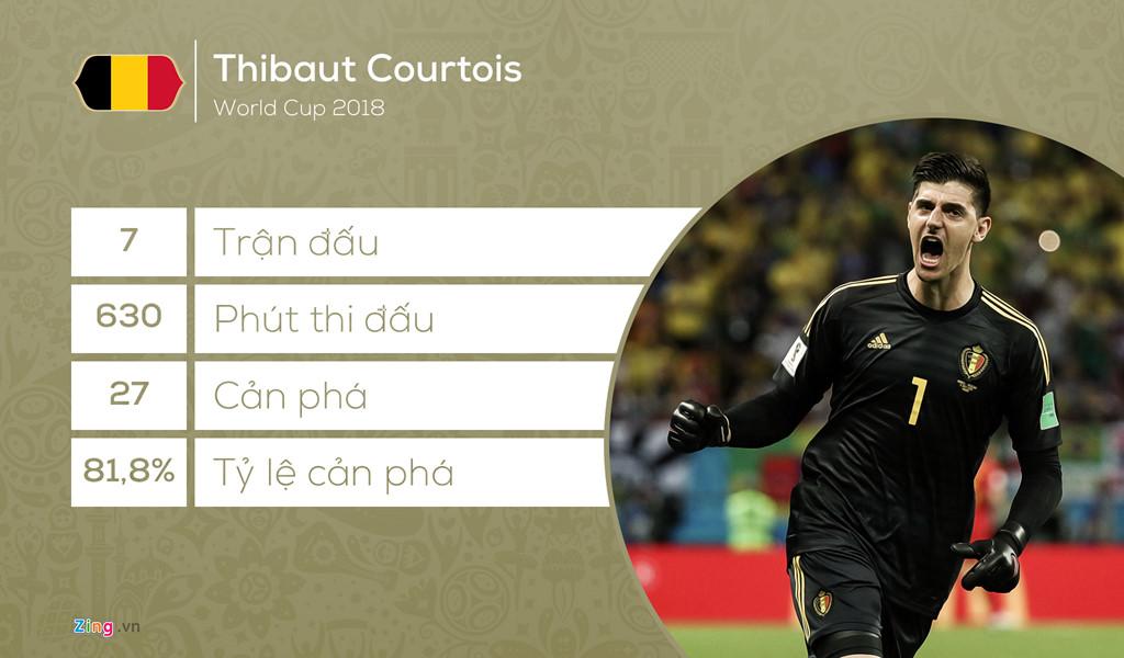 doi hinh tieu bieu world cup 2018 vang bong vua pha luoi
