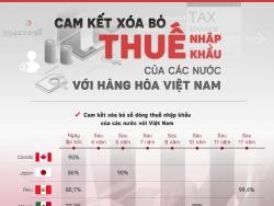 Gia nhập CPTPP mang lại lợi ích gì cho Việt Nam