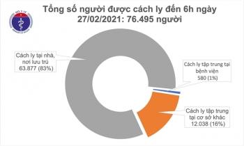 Sáng 27/2, Việt Nam không có ca COVID-19 mới