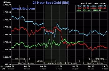 Giá vàng thế giới, chứng khoán Mỹ bật tăng