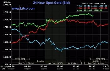 Giá vàng thế giới, chứng khoán Mỹ cùng bật tăng