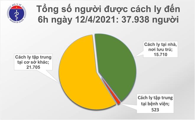 Thêm 3 ca COVID-19 mới được cách ly ngay tại Hà Nội và Thái Nguyên