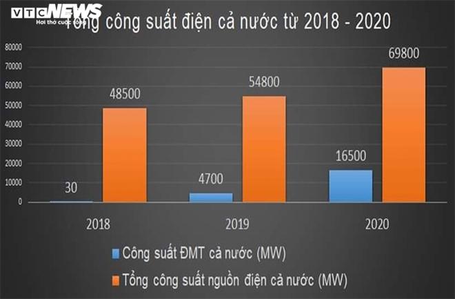 Nghịch lý thừa điện mặt trời: Cách nào cứu doanh nghiệp? - 2