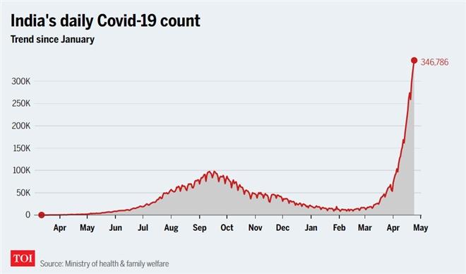 Ấn Độ khủng hoảng COVID-19: Số ca bệnh gia tăng kỷ lục ngày thứ 3 liên tiếp - 1