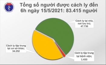 Sáng 15/5, Việt Nam có thêm 20 ca COVID-19