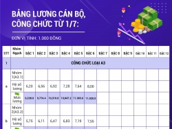 duoc dieu chuyen cong tac nhieu can bo bong dung mat cong chuc