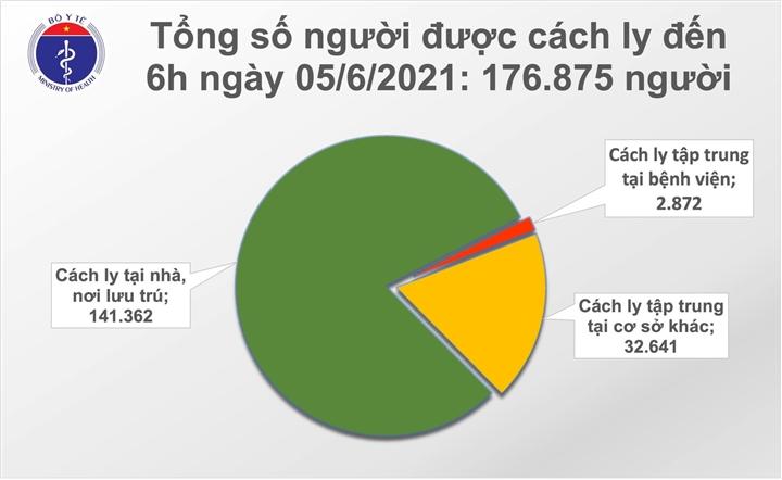 Việt Nam có thêm 77 người mắc COVID-19 - 1