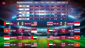 Tuyển Việt Nam phải thắng Malaysia, đấu