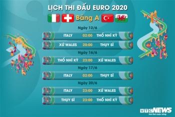 Lịch thi đấu EURO 2021 bảng A