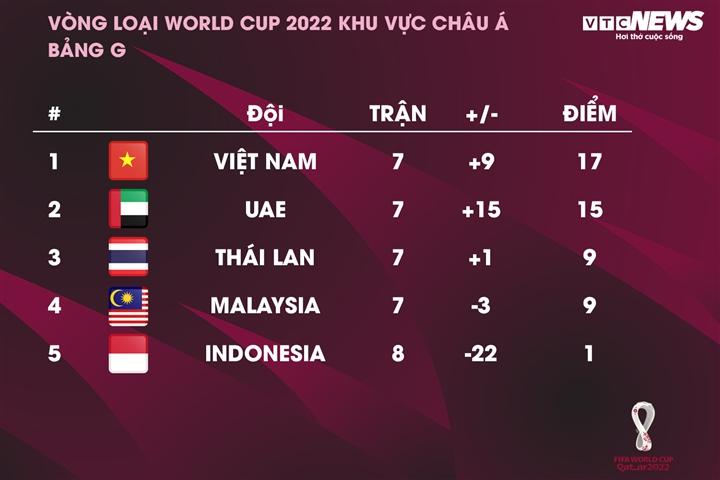 HLV Park Hang Seo bất bại 29 trận, tuyển Việt Nam là số 1 Đông Nam Á  - 3