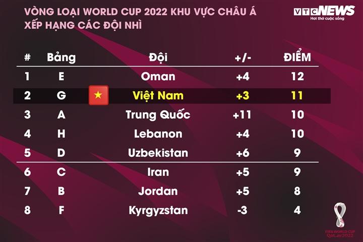 Kịch bản để tuyển Việt Nam giành vé vào vòng loại 3 World Cup 2022 - 2