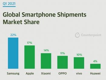 Huawei chỉ còn 4% thị phần smartphone toàn cầu
