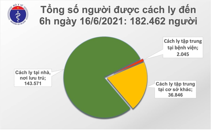 Sáng 16/6, Việt Nam thêm 92 ca COVID-19 - 1