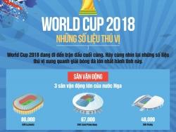 world cup 2018 va nhung con so thu vi