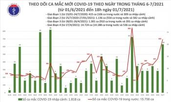 Bộ Y tế ghi nhận thêm 264 ca COVID-19 mới