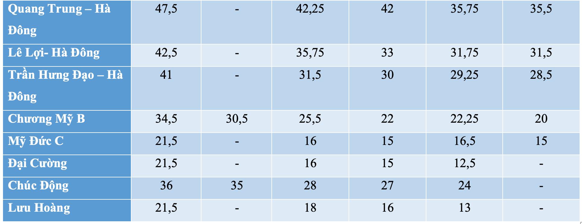 Những trường công lập nào từng hạ điểm chuẩn vào lớp 10 trong ba năm gần đây?