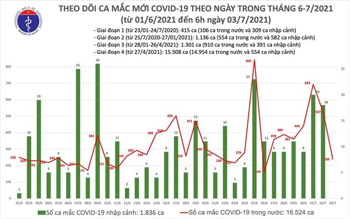 Việt Nam ghi nhận 239 ca COVID-19 mới