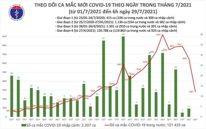 Sáng 29/7, Việt Nam thêm 2.821 ca COVID-19 - 1