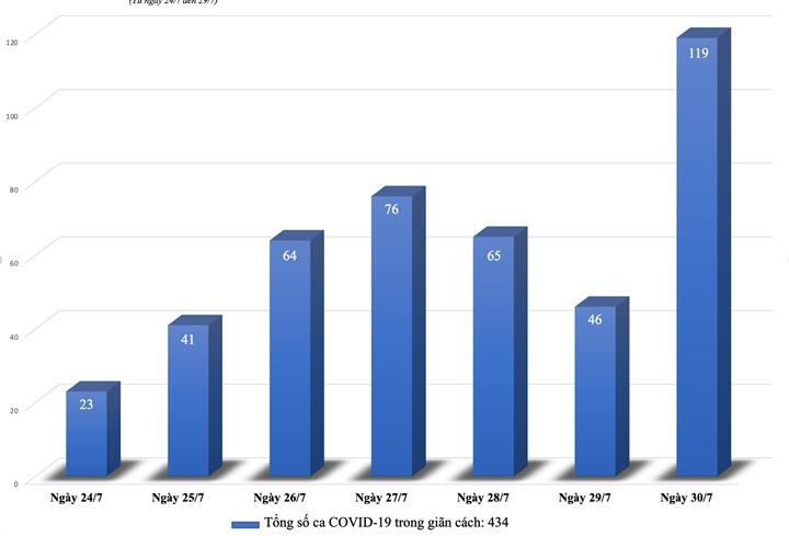 Số ca F0 ở Hà Nội và TP.HCM tăng giảm thế nào trong những ngày giãn cách xã hội? - 1