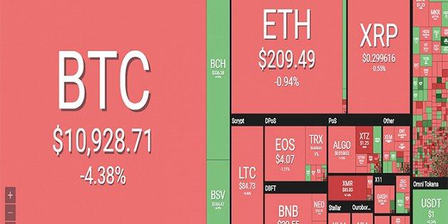 thi truong tien ao ruc do bitcoin tut doc hon 4
