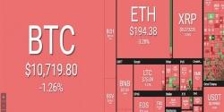 bitcoin lai do deo