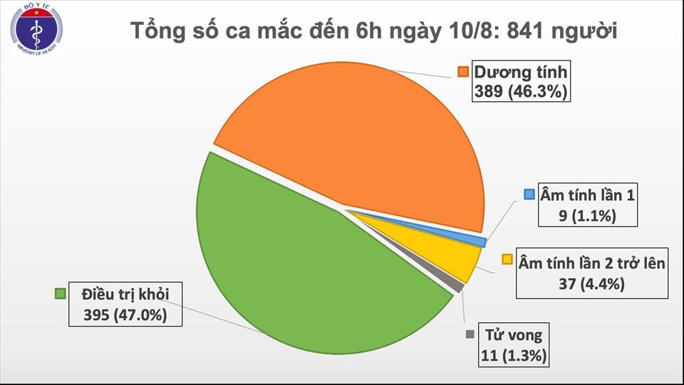 sang 108 0 ca mac covid 19 moi da co 384 ca lien quan den da nang