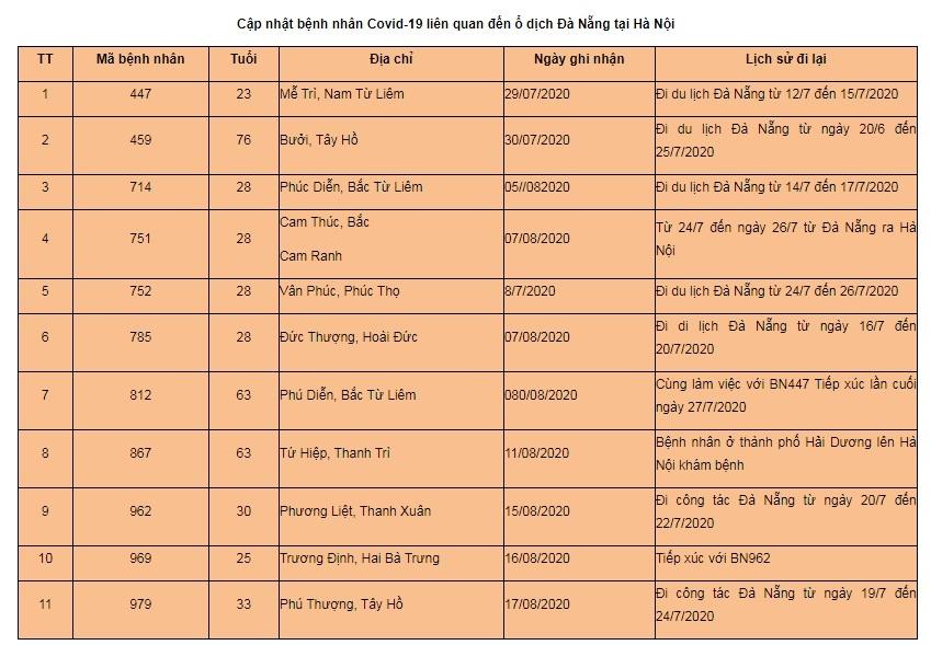 Hà Nội kêu gọi hơn 18.000 người về từ Đà Nẵng đi xét nghiệm Covid-19