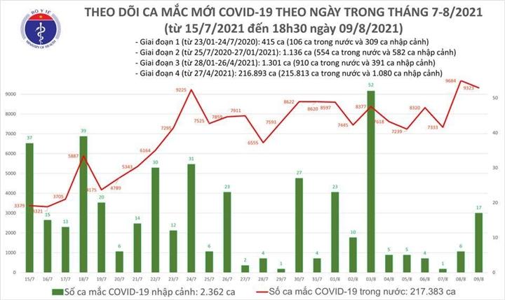 Ngày 9/8, Việt Nam ghi nhận 9.340 người mắc COVID-19, riêng TP.HCM 3.991 ca - 1