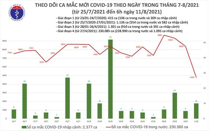 Việt Nam thêm 4.802 ca COVID-19, tiêm hơn 1,4 triệu liều vaccine trong 1 ngày - 1