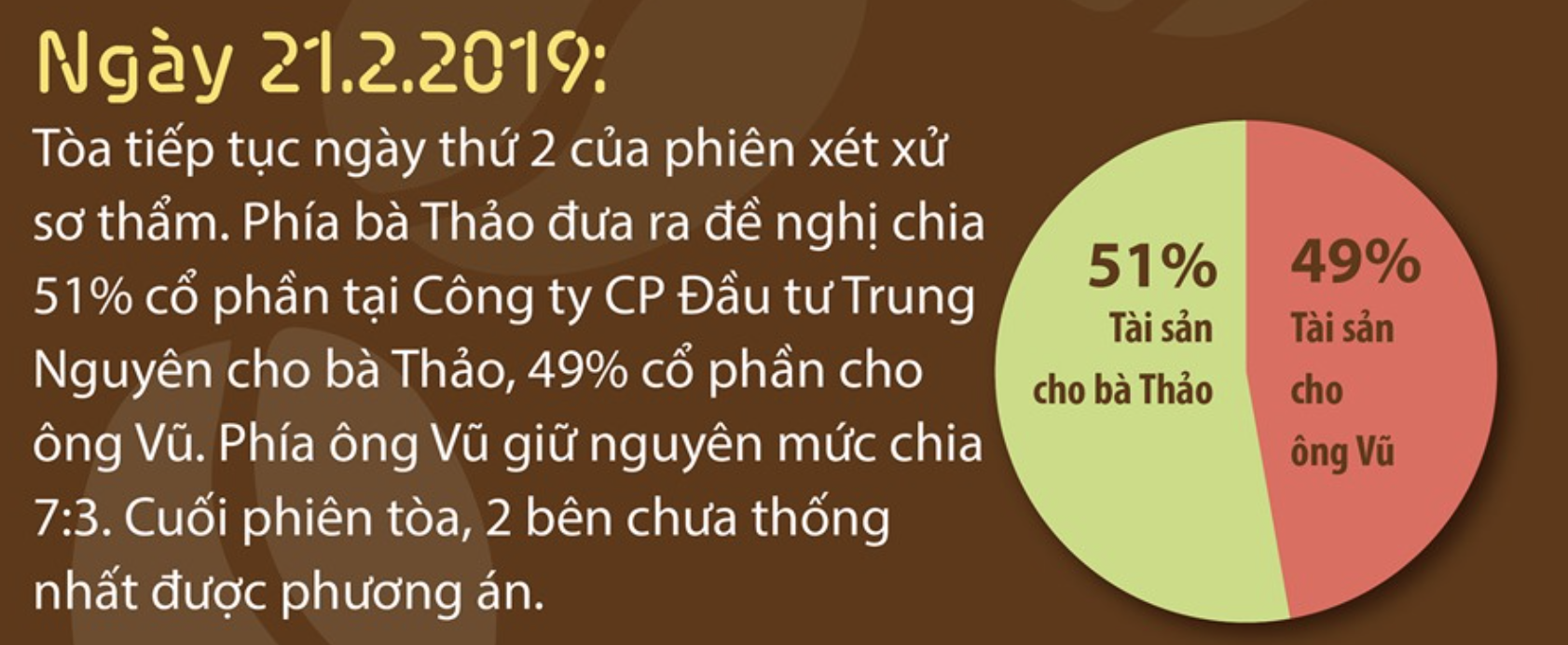 truoc phien phuc tham tai san trung nguyen duoc chia the nao