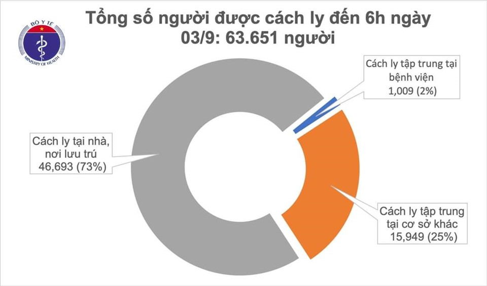 COVID-19: Không có ca mắc mới, gần 64 nghìn người đang cách ly