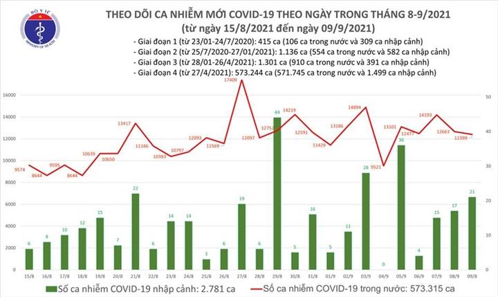 Ngày 9/9, cả nước thêm 12.420 ca COVID-19, TP.HCM giảm, Bình Dương tăng