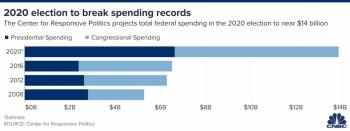 Chi gần 14 tỷ USD, bầu cử Mỹ năm 2020 tốn kém nhất trong lịch sử