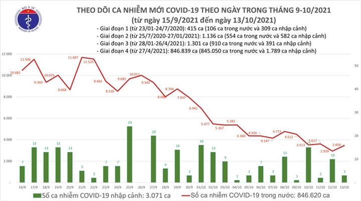 Cả nước thêm 3.461 ca COVID-19, Hà Giang tăng 152 ca