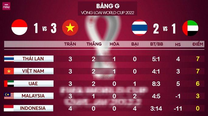 nhan dinh viet nam vs uae thang to lay ngoi dau vong loai world cup