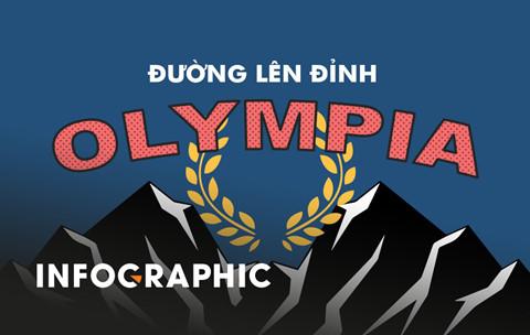 nhung ky luc an tuong trong suot 18 nam duong len dinh olympia